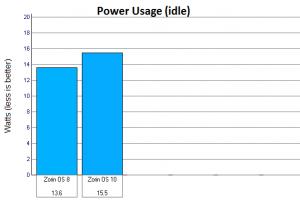 zorin-10-power-usage.png