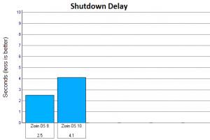 zorin-10-shutdown.png